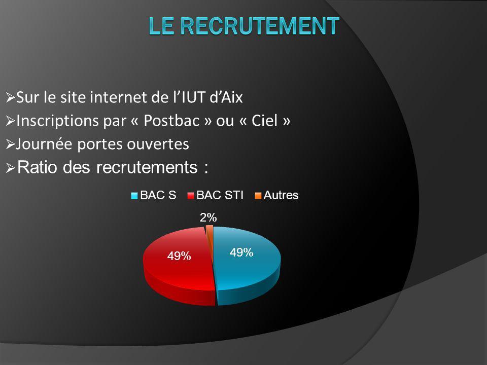 Le Recrutement Sur le site internet de l'IUT d'Aix