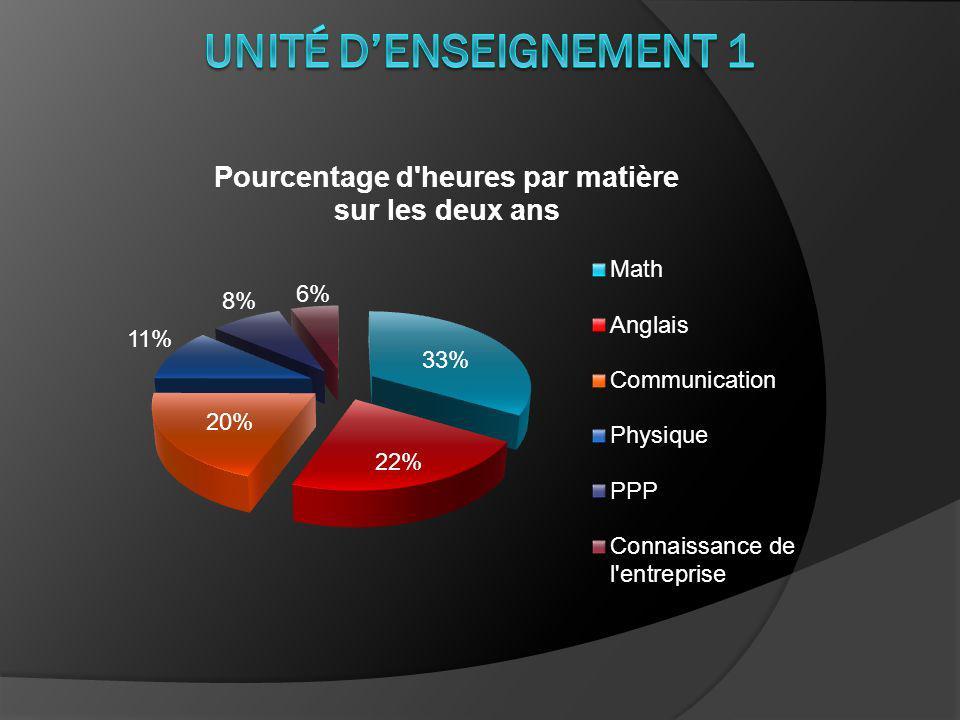 Unité d'enseignement 1