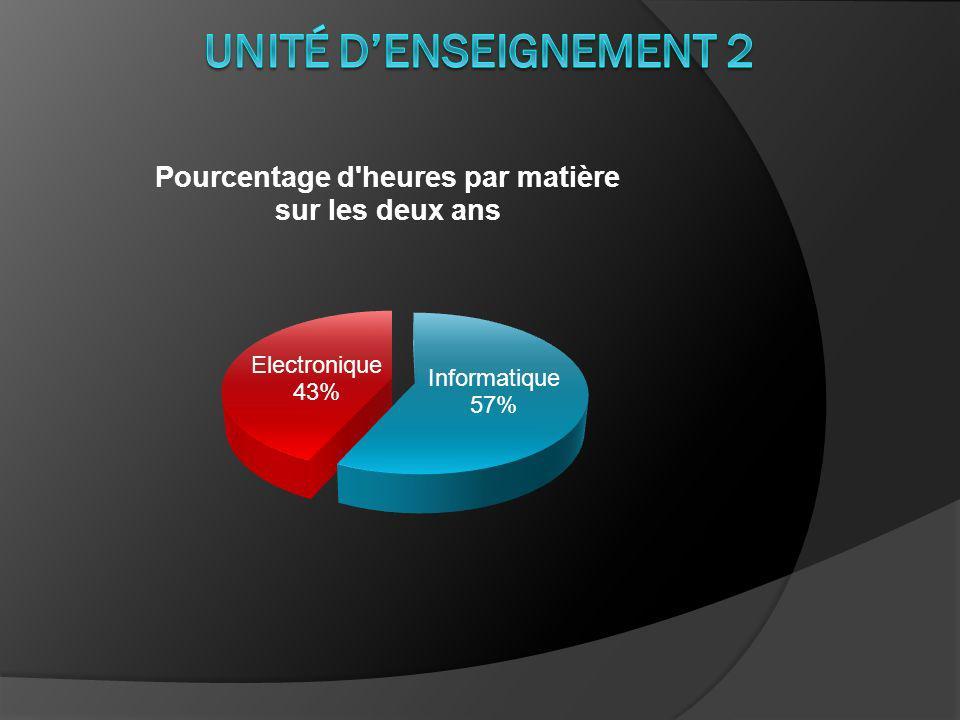 Unité d'enseignement 2