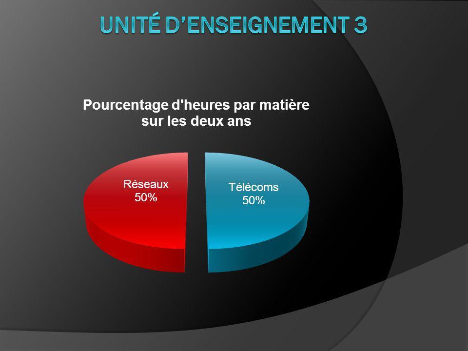 Unité d'enseignement 3