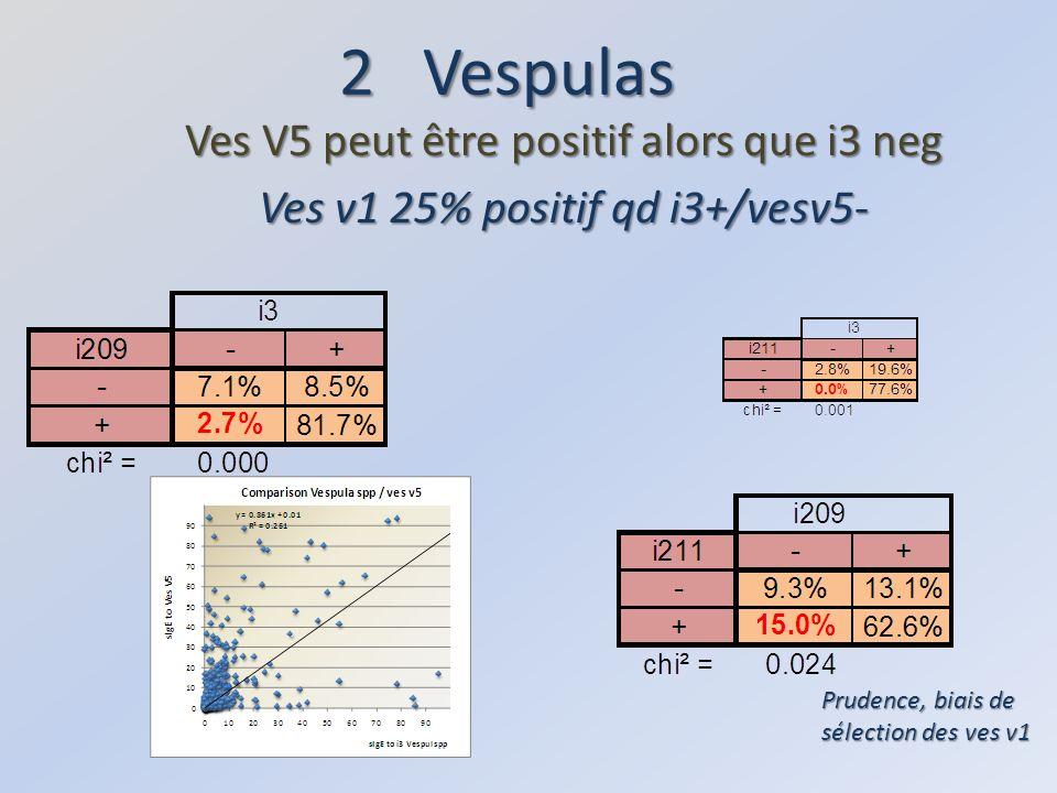 2 Vespulas Ves V5 peut être positif alors que i3 neg
