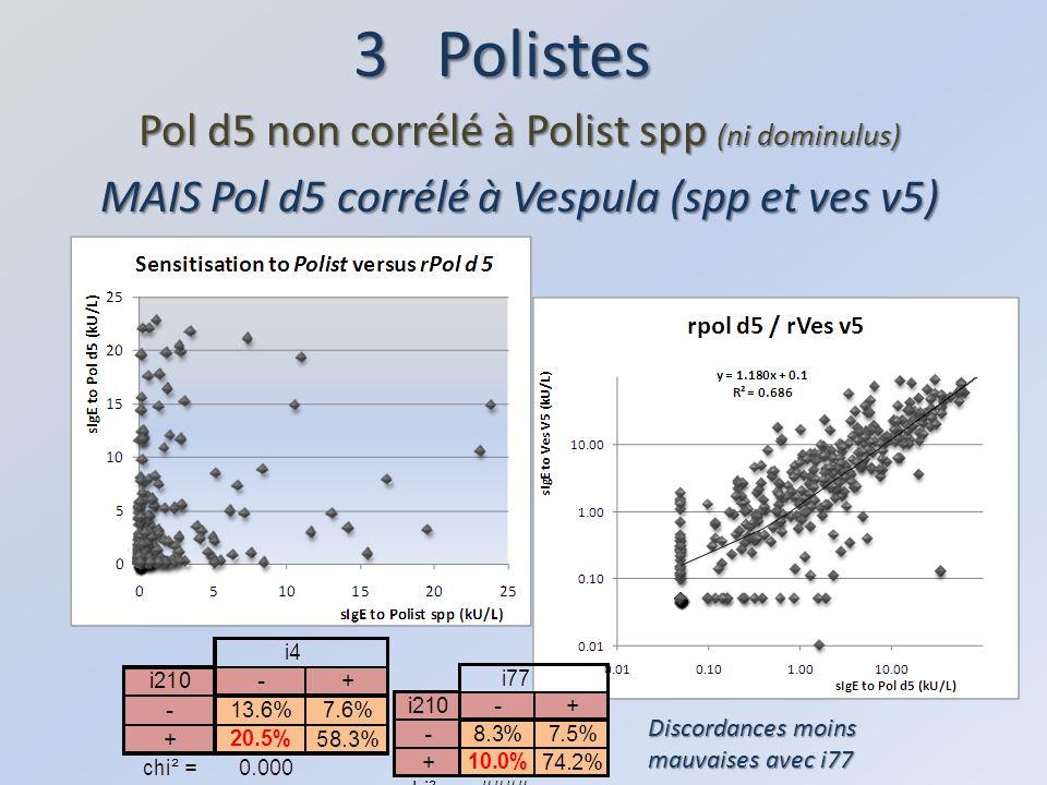 3 Polistes Pol d5 non corrélé à Polist spp (ni dominulus)