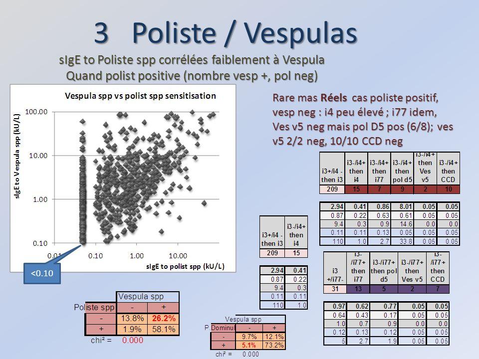 3 Poliste / Vespulas sIgE to Poliste spp corrélées faiblement à Vespula. Quand polist positive (nombre vesp +, pol neg)