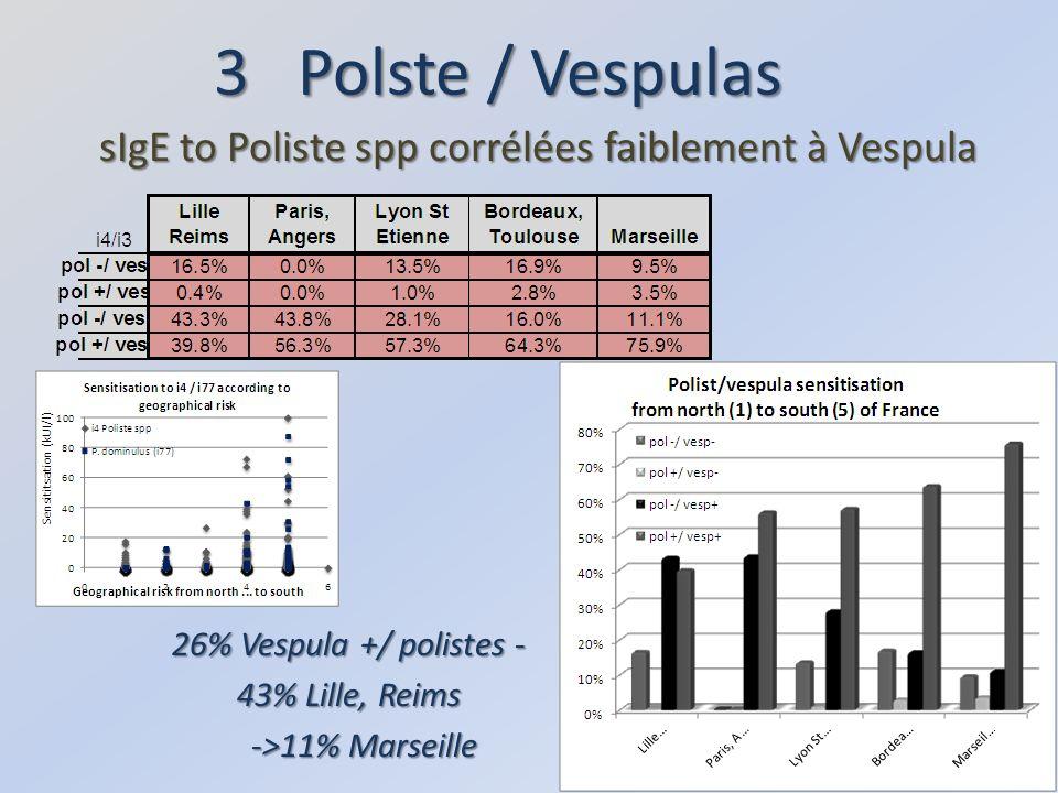 sIgE to Poliste spp corrélées faiblement à Vespula