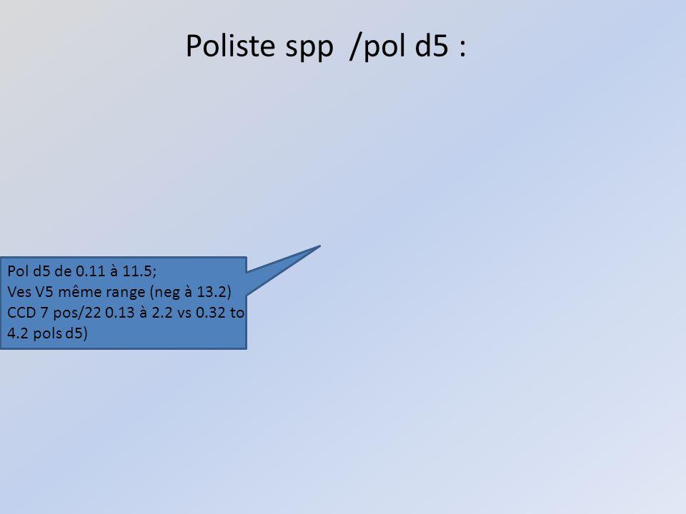 Poliste spp /pol d5 : Pol d5 de 0.11 à 11.5;