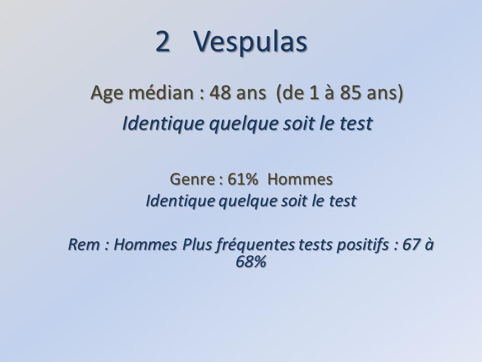 Age médian : 48 ans (de 1 à 85 ans) Identique quelque soit le test