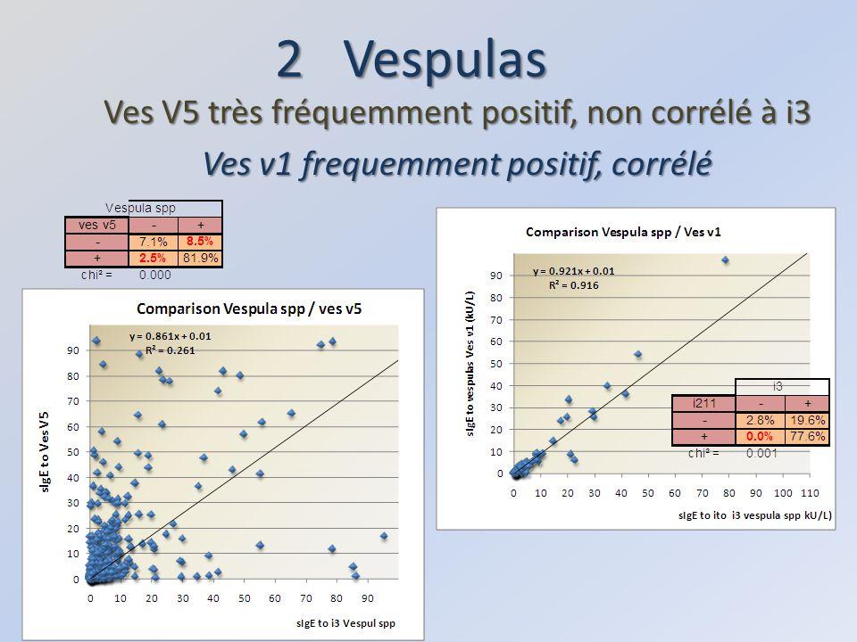 2 Vespulas Ves V5 très fréquemment positif, non corrélé à i3
