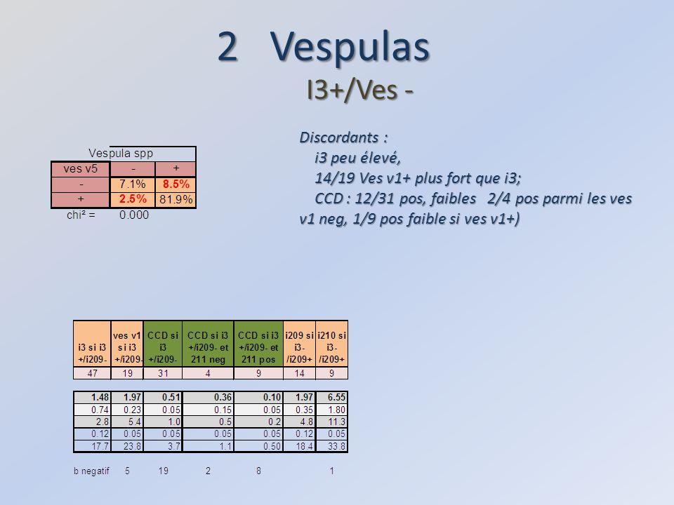 2 Vespulas I3+/Ves - Discordants : i3 peu élevé,