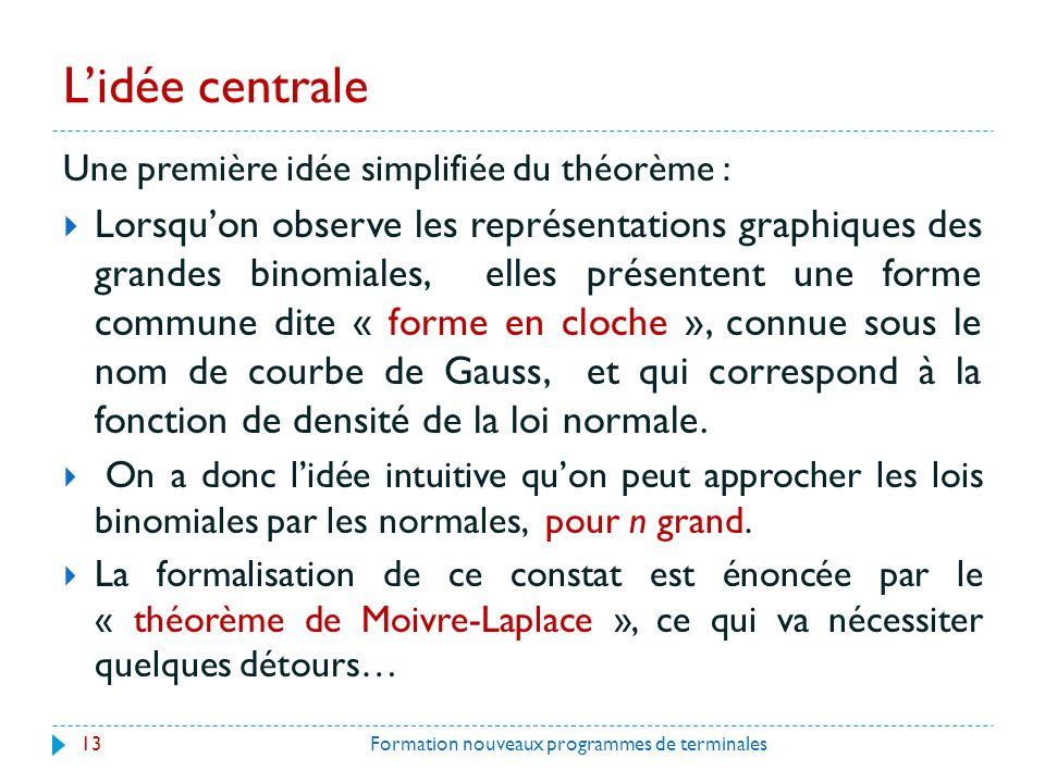 L'idée centrale Une première idée simplifiée du théorème :