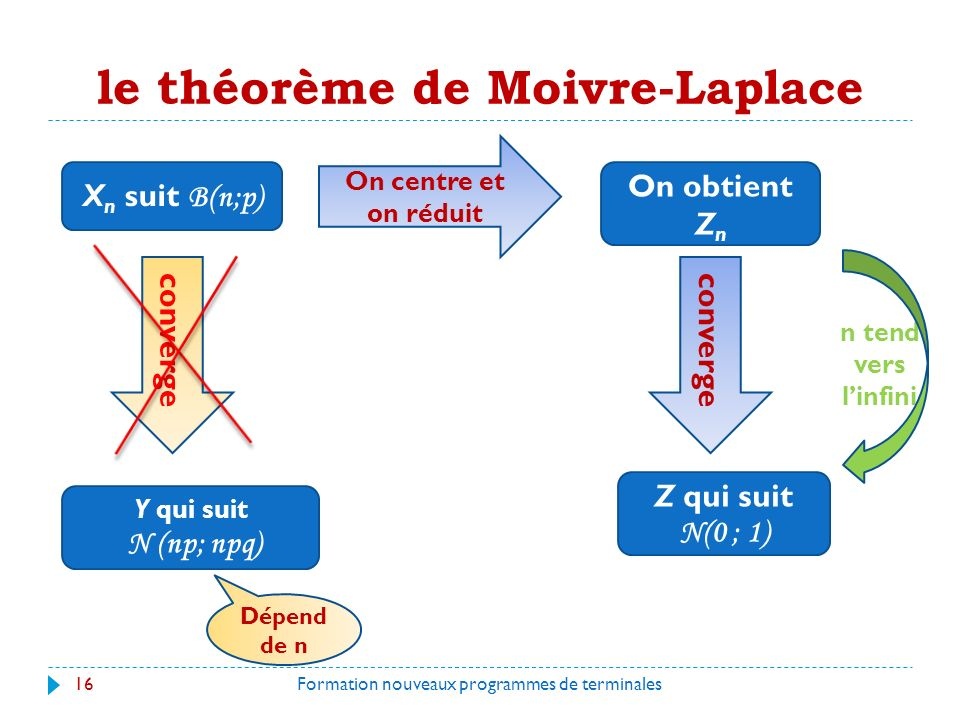 le théorème de Moivre-Laplace