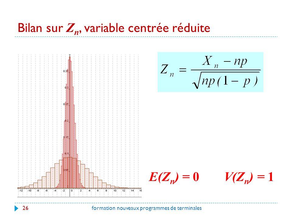 Bilan sur Zn, variable centrée réduite
