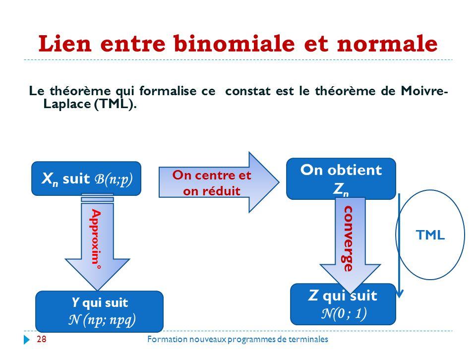 Lien entre binomiale et normale