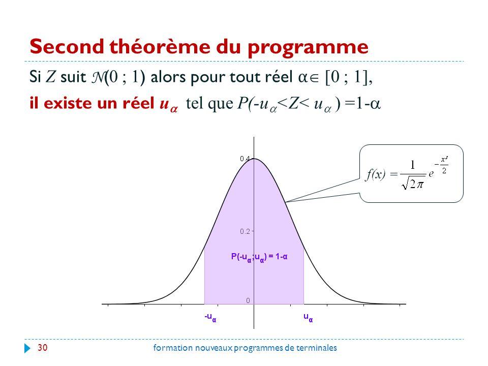Second théorème du programme