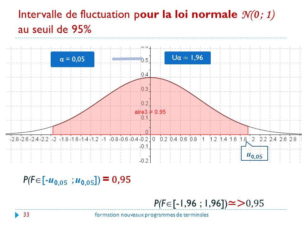 Intervalle de fluctuation pour la loi normale N(0 ; 1) au seuil de 95%