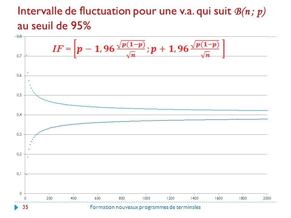Intervalle de fluctuation pour une v. a