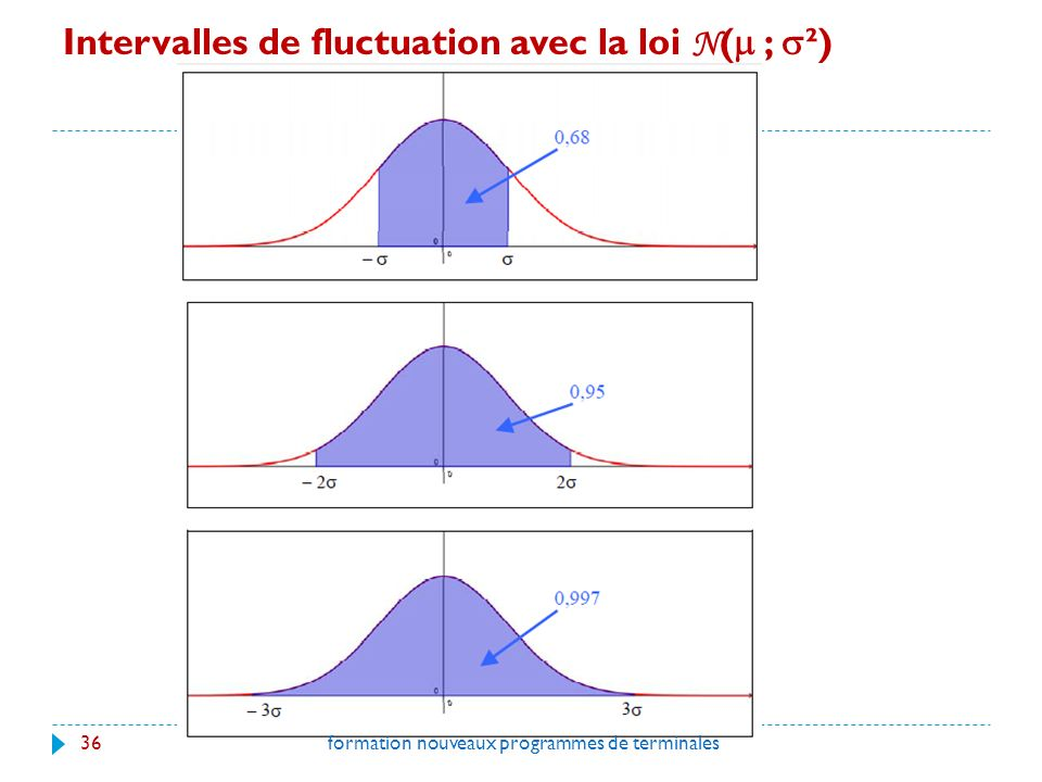 Intervalles de fluctuation avec la loi N( ; ²)