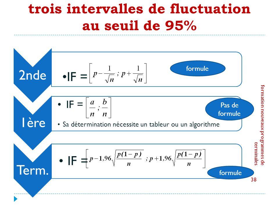 trois intervalles de fluctuation au seuil de 95%