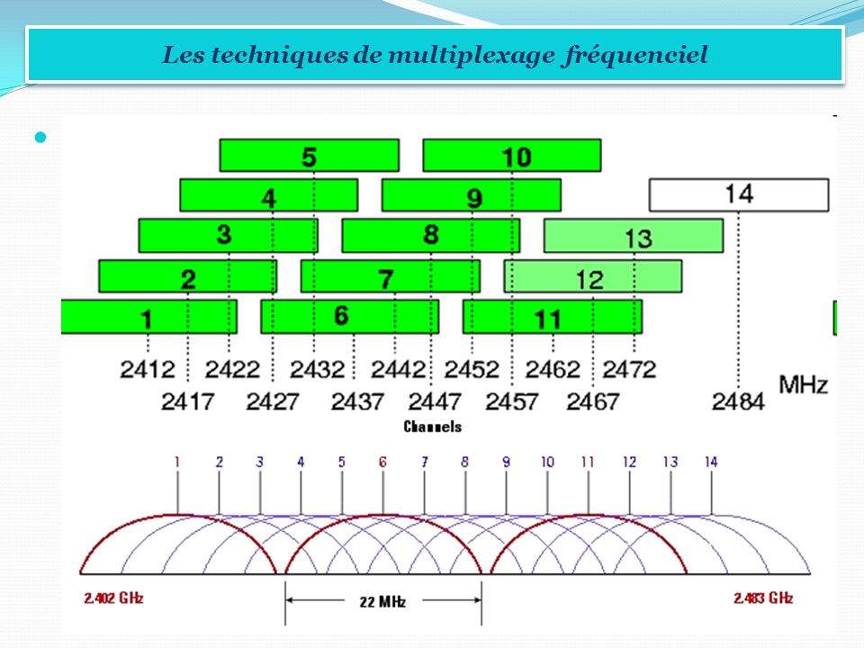 Les techniques de multiplexage fréquenciel