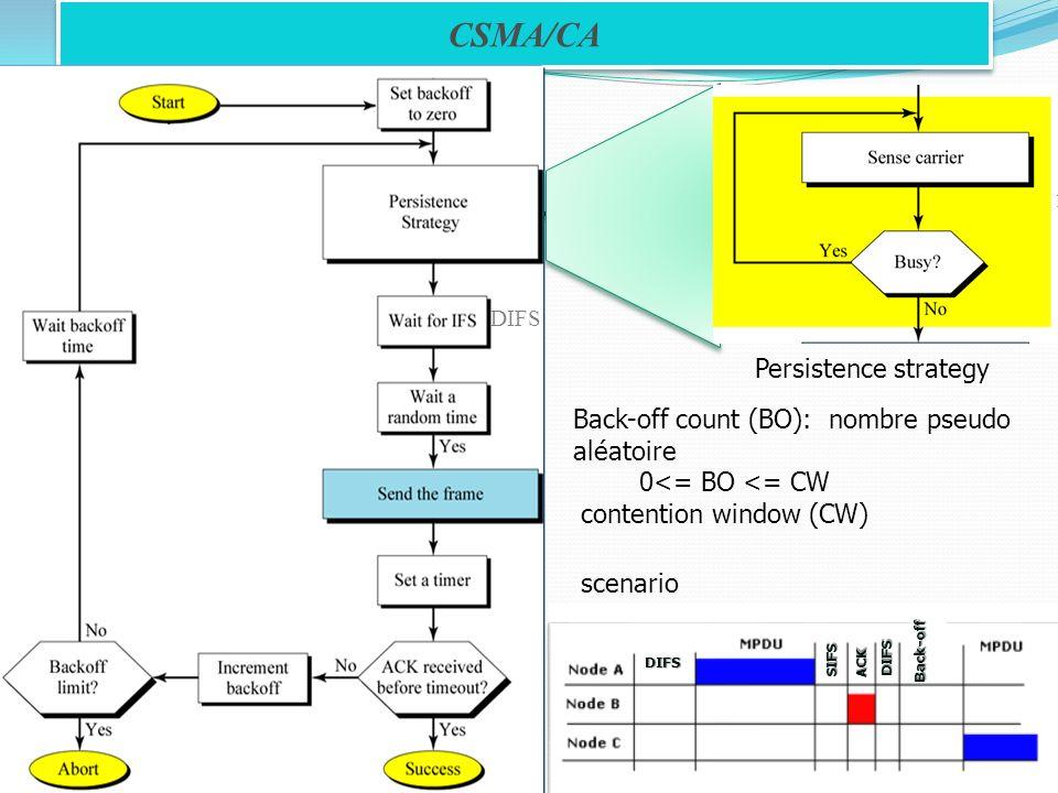 CSMA/CA Persistence strategy