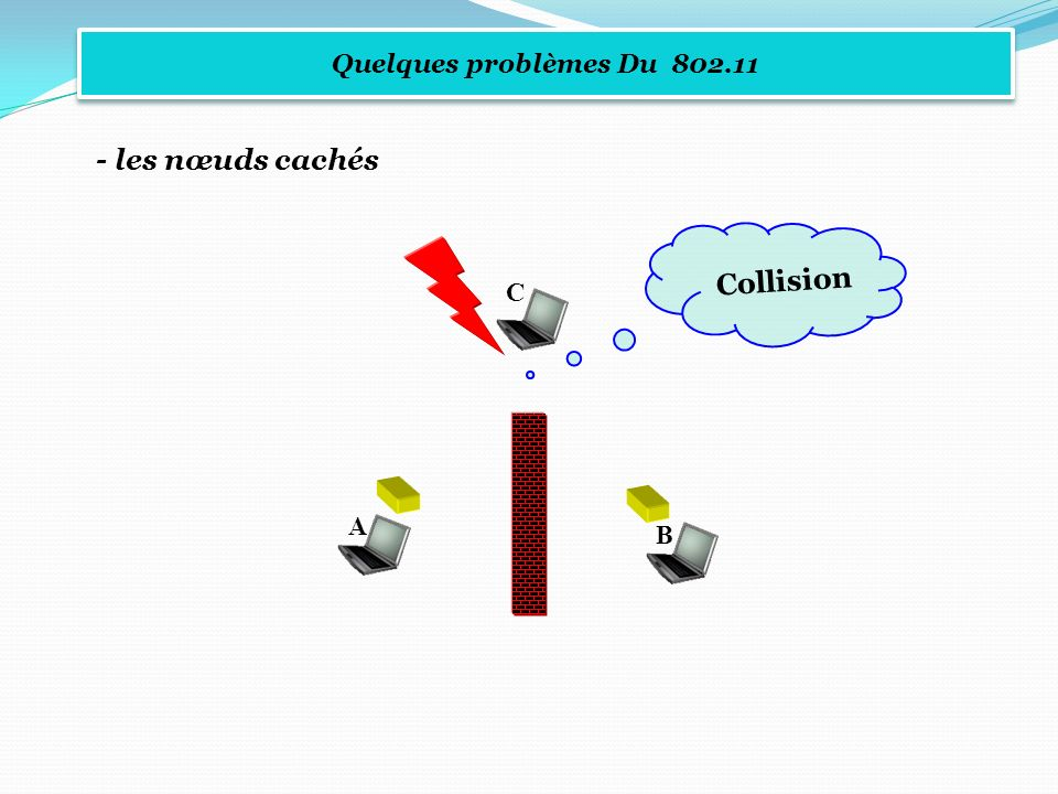 Quelques problèmes Du 802.11 - les nœuds cachés Collision C A B