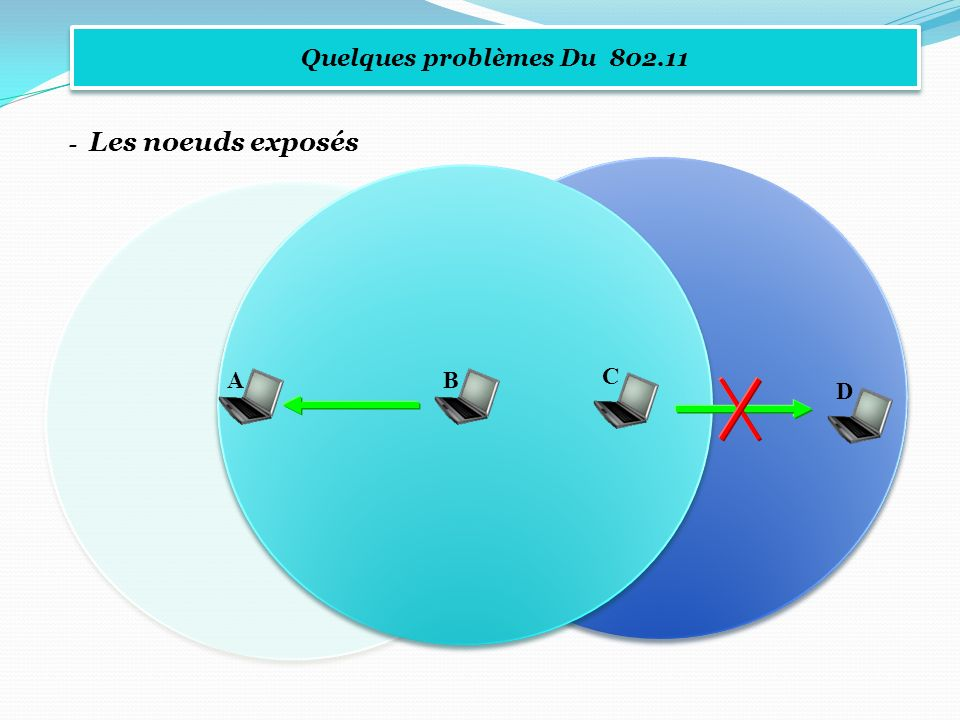 Quelques problèmes Du 802.11 - Les noeuds exposés A B C D