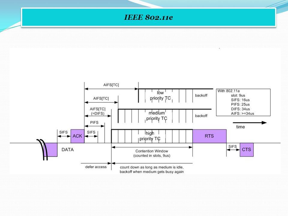 IEEE 802.11e