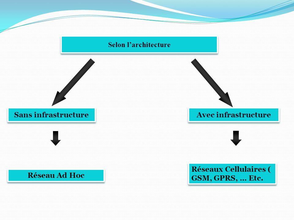 Selon l'architecture Sans infrastructure. Avec infrastructure. Réseaux Cellulaires ( GSM, GPRS, … Etc.