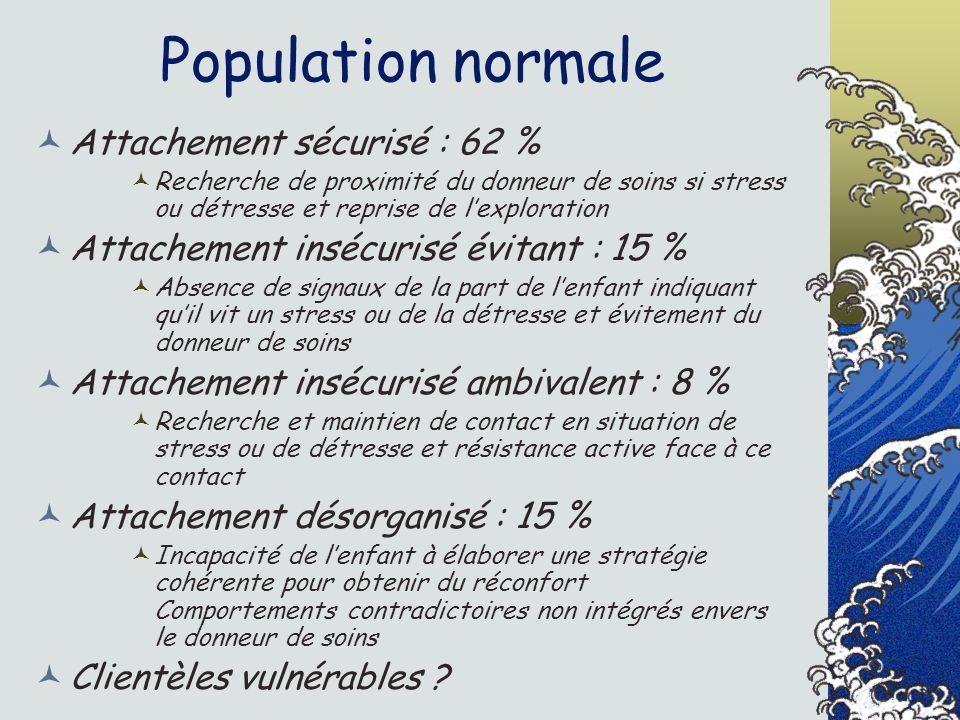 Population normale Attachement sécurisé : 62 %