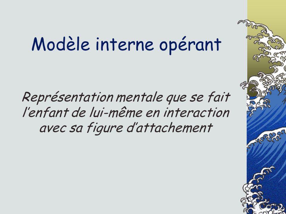 Modèle interne opérant