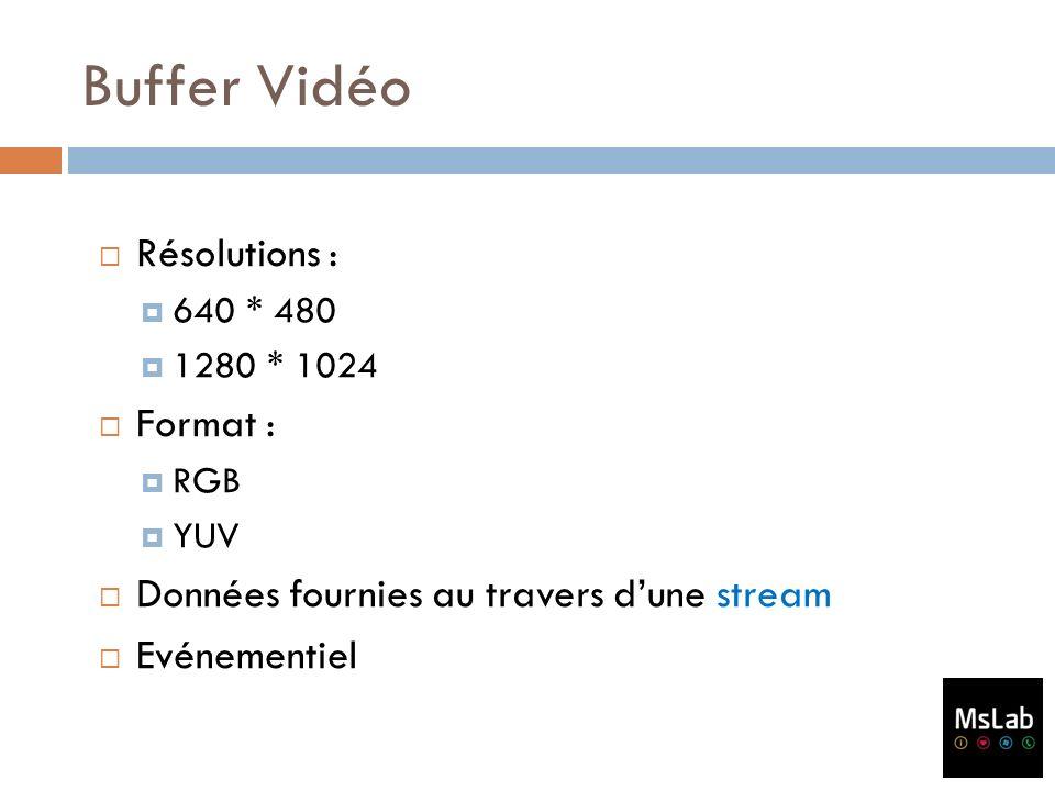 Buffer Vidéo Résolutions : Format :