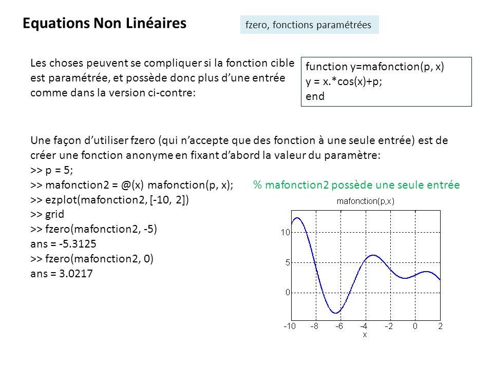 Equations Non Linéaires