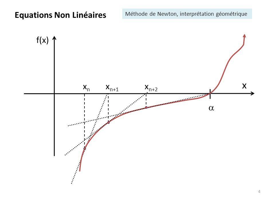 x Equations Non Linéaires xn xn+1 f(x)  xn+2