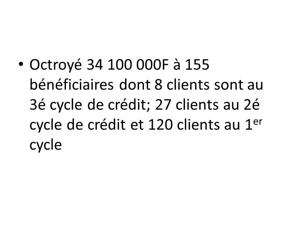 Octroyé 34 100 000F à 155 bénéficiaires dont 8 clients sont au 3é cycle de crédit; 27 clients au 2é cycle de crédit et 120 clients au 1er cycle