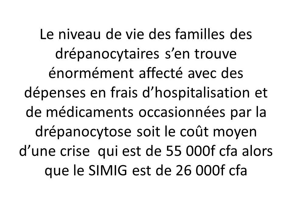 Le niveau de vie des familles des drépanocytaires s'en trouve énormément affecté avec des dépenses en frais d'hospitalisation et de médicaments occasionnées par la drépanocytose soit le coût moyen d'une crise qui est de 55 000f cfa alors que le SIMIG est de 26 000f cfa