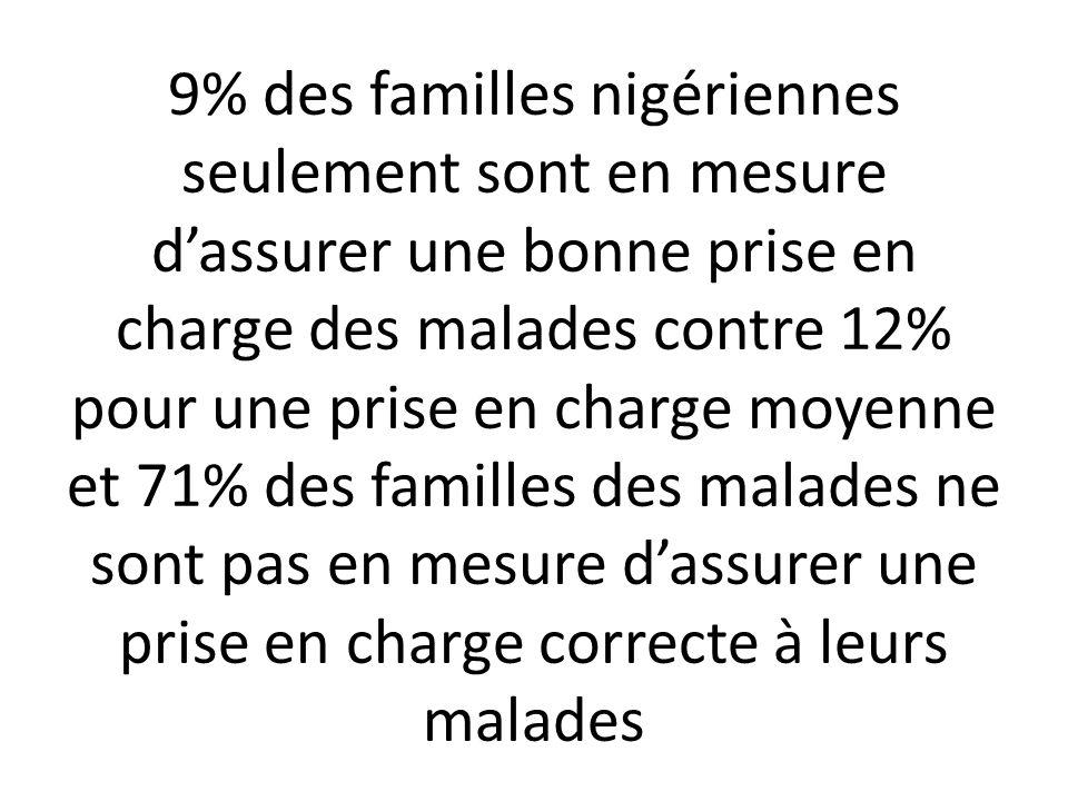 9% des familles nigériennes seulement sont en mesure d'assurer une bonne prise en charge des malades contre 12% pour une prise en charge moyenne et 71% des familles des malades ne sont pas en mesure d'assurer une prise en charge correcte à leurs malades
