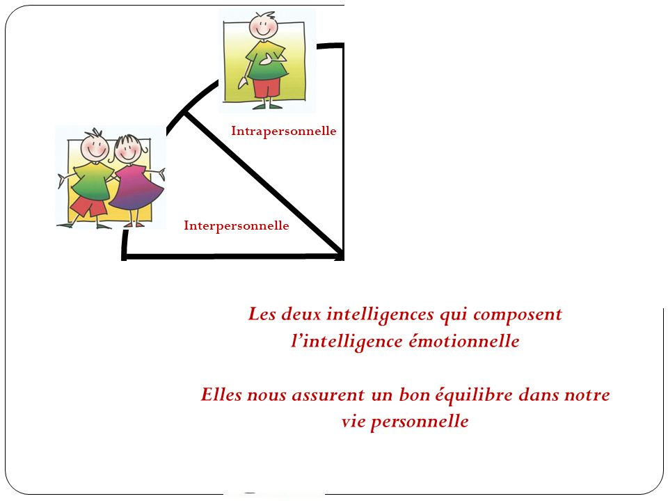 Les deux intelligences qui composent l'intelligence émotionnelle