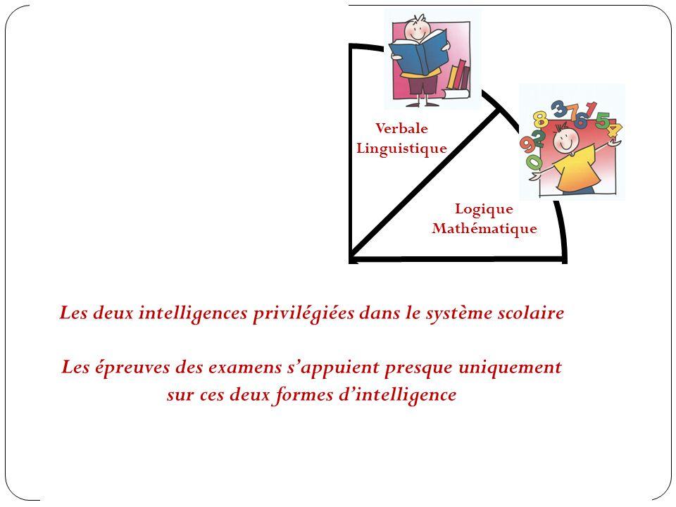 Les deux intelligences privilégiées dans le système scolaire