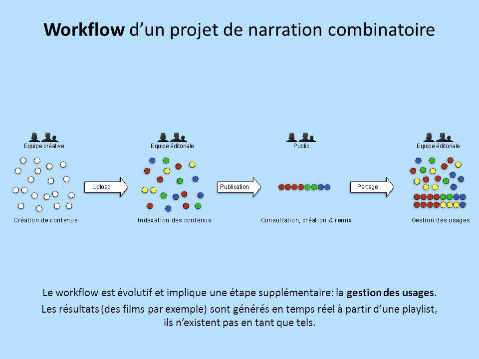 Workflow d'un projet de narration combinatoire