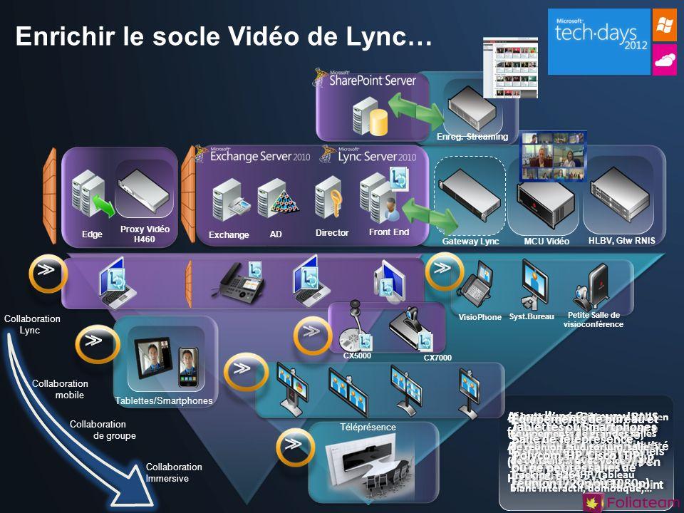 Enrichir le socle Vidéo de Lync…