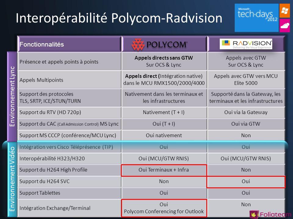 Interopérabilité Polycom-Radvision