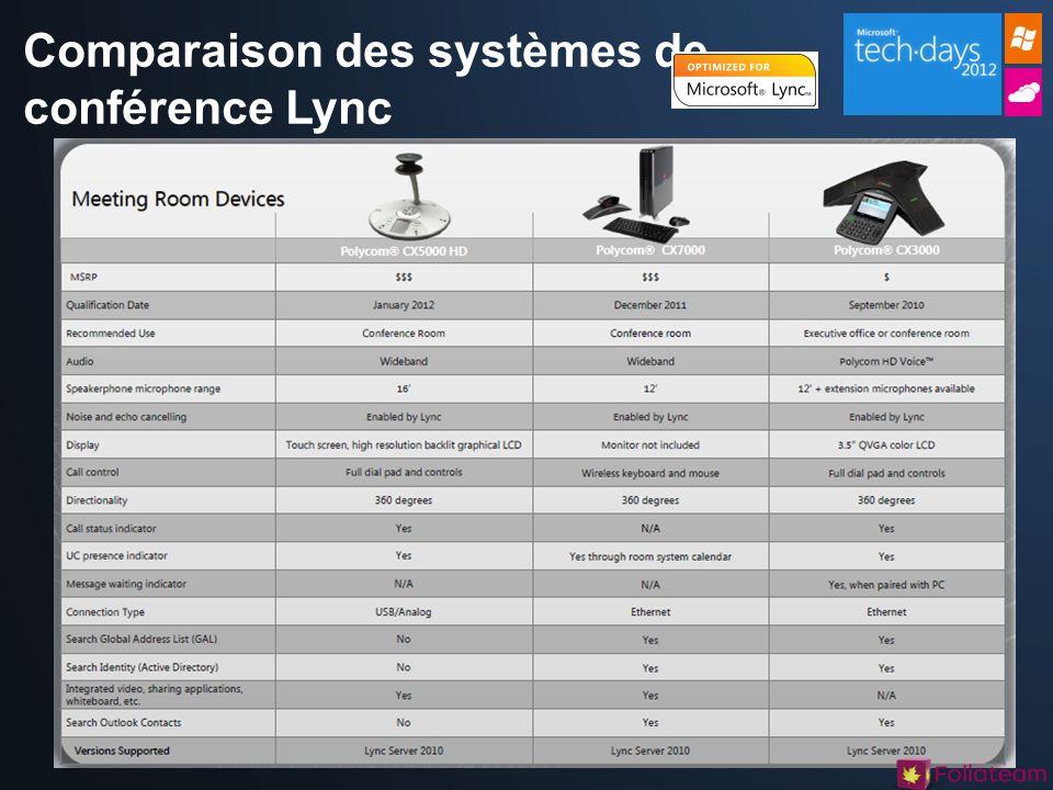 Comparaison des systèmes de conférence Lync