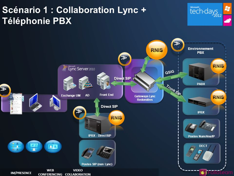 Scénario 1 : Collaboration Lync + Téléphonie PBX