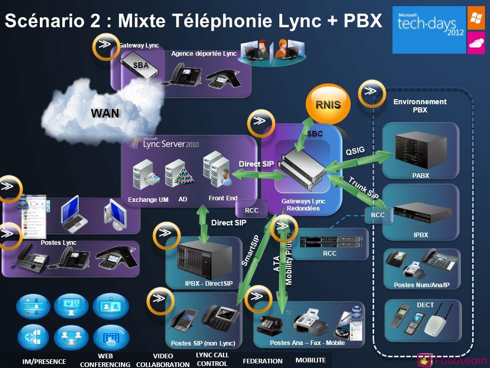 Scénario 2 : Mixte Téléphonie Lync + PBX