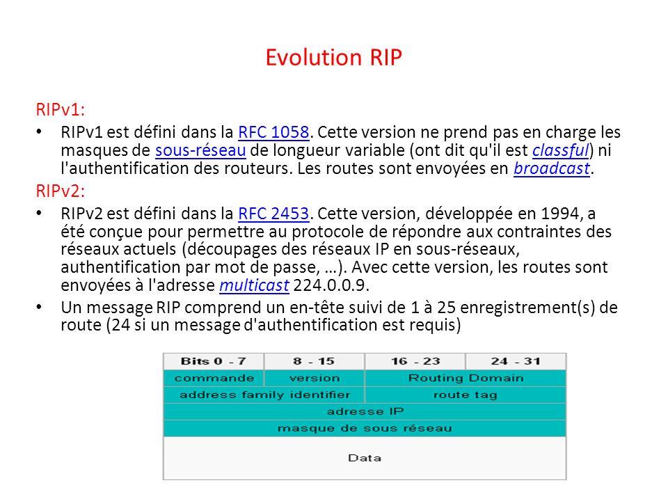 Evolution RIP RIPv1: RIPv2: