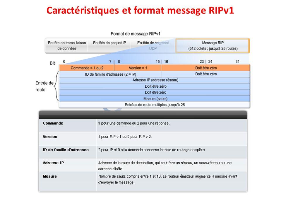 Caractéristiques et format message RIPv1