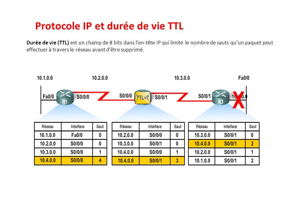 Protocole IP et durée de vie TTL