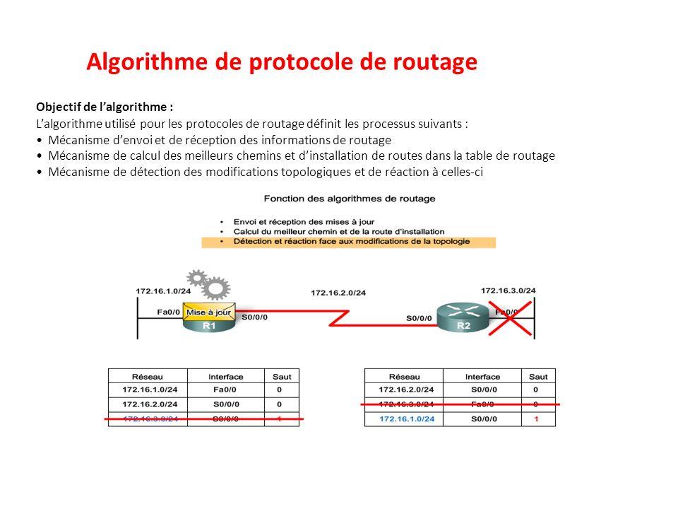 Algorithme de protocole de routage