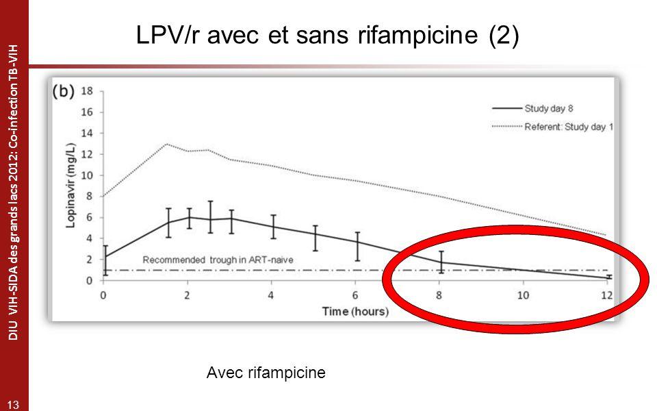 LPV/r avec et sans rifampicine (2)