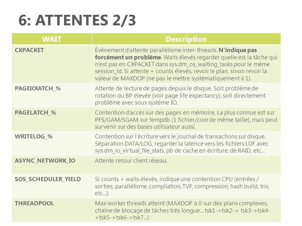 6: ATTENTES 2/3 WAIT Description CXPACKET