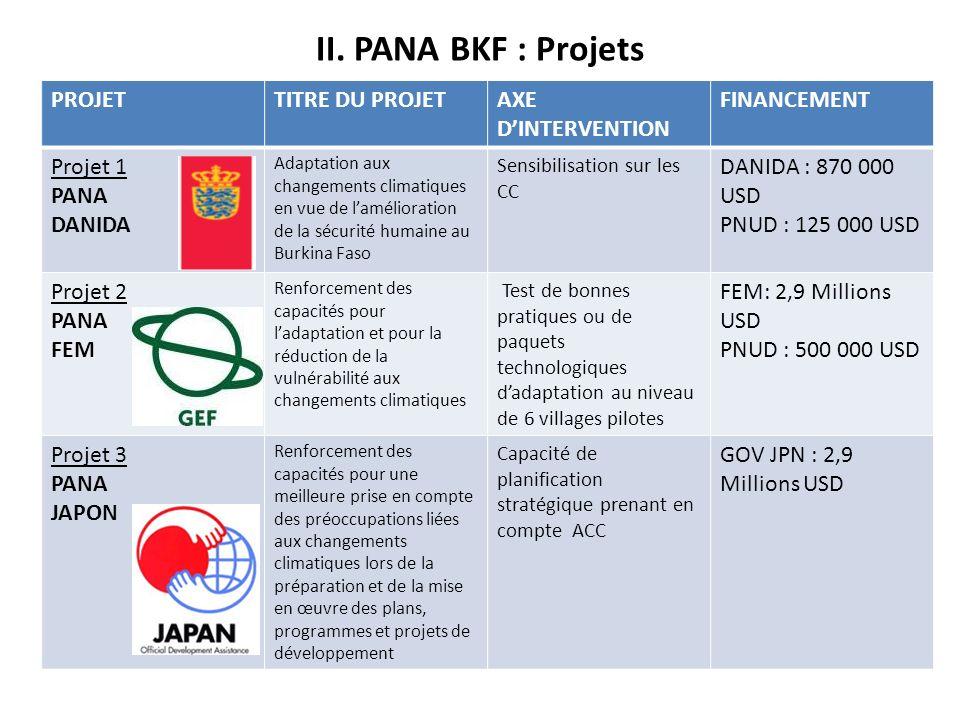 II. PANA BKF : Projets PROJET TITRE DU PROJET AXE D'INTERVENTION